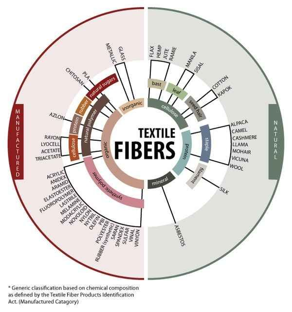 This chart shows the origins of different kinds of fabrics and fibers. | 22 Fashion Infographics You Need In Your Life