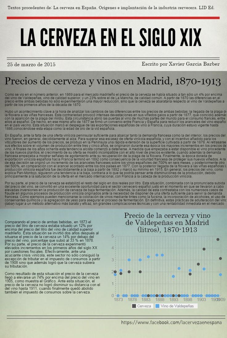 Comparación entre los precios de cerveza y vinos en Madrid, 1870-1913