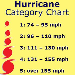 Hurricanes are classified into five categories, based on their wind speeds and potential to cause damage.