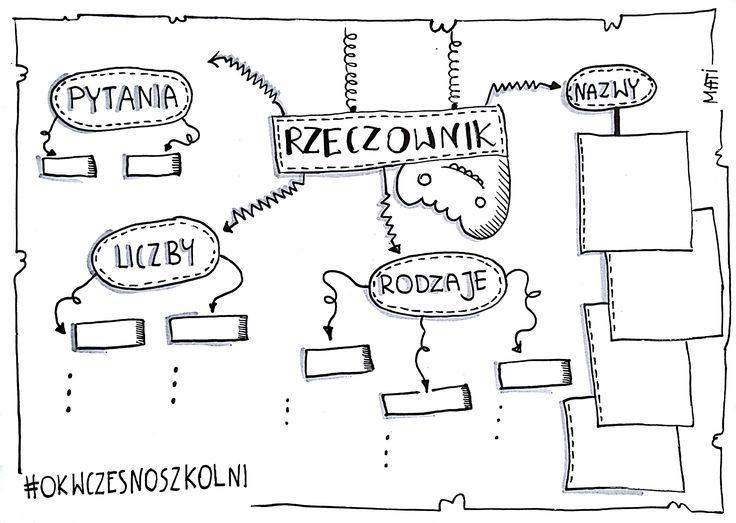 części mowy, polski, OK, ocenianie kształtujące, rzeczownik