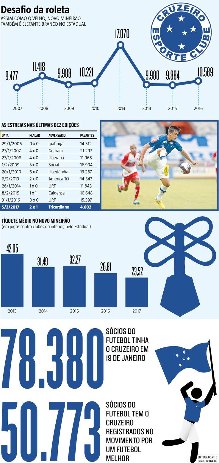 Em 2013, o Cruzeiro enfrentou pela primeira vez uma equipe do interior no novo Mineirão. Os ingressos vendidos pelo clube para o jogo contra o América-TO iam de R$ 60 a R$ 120. Nesta quinta-feira (2), contra a Caldense, os sócios do futebol poderão ocupar o mesmo setor, um dos mais nobres do estádio, pagando 13 vezes menos, pois as entradas são vendidas a R$ 10. (02/03/2017) #Futebol #Cruzeiro #Estadual #Mineiro #CampeonatoMineiro #Caldense #Mineirão #Infográfico #Infografia #HojeEmDia