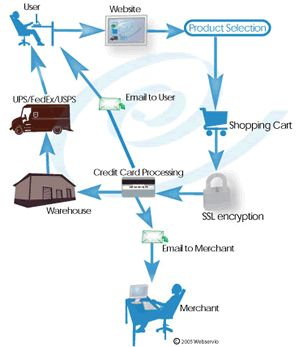 Ecommerce Process DIagram