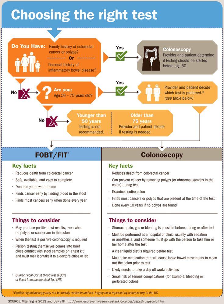 Colorectal cancer tests save lives prevention