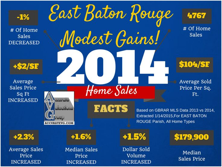 2014 East Baton Rouge Parish Home Sales Facts Infographics
