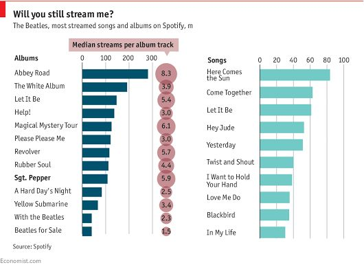"""""""Sgt. Pepper"""" at 50: Why doesn't the greatest album ever have more hits?   The Economist"""