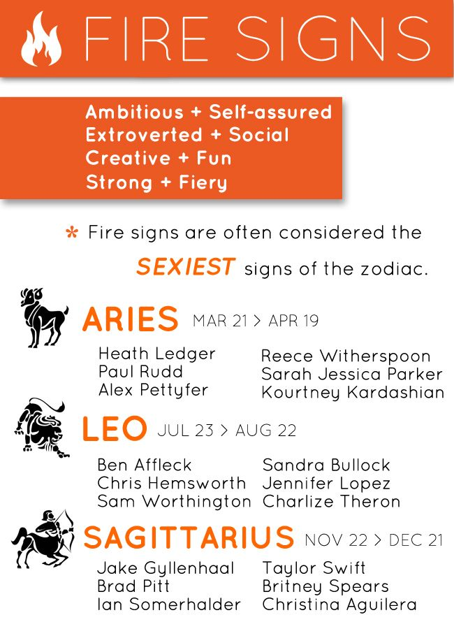Zodiac signs pictures - Astrology Weekly
