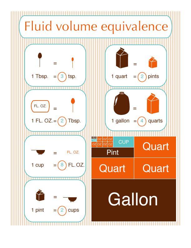 Les 35 meilleures images du tableau mesures quivalences cuisine sur pinterest truc astuce - Tableau equivalence cuisine ...