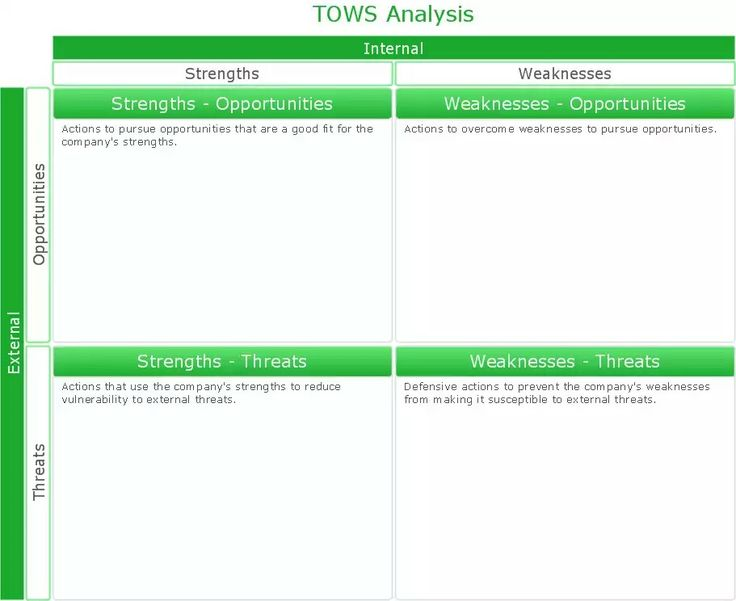 Más de 25 ideas únicas sobre Swot analysis examples en Pinterest - business needs assessment template