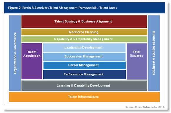 Itmframework581w Jpg 581 384 Business Strategy Management Talent Management Career Management