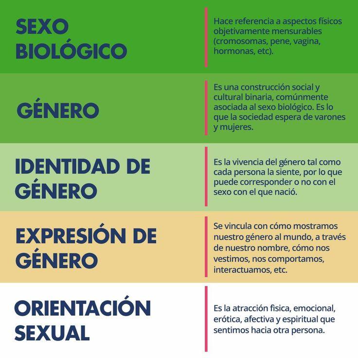Diferencias sexo/género