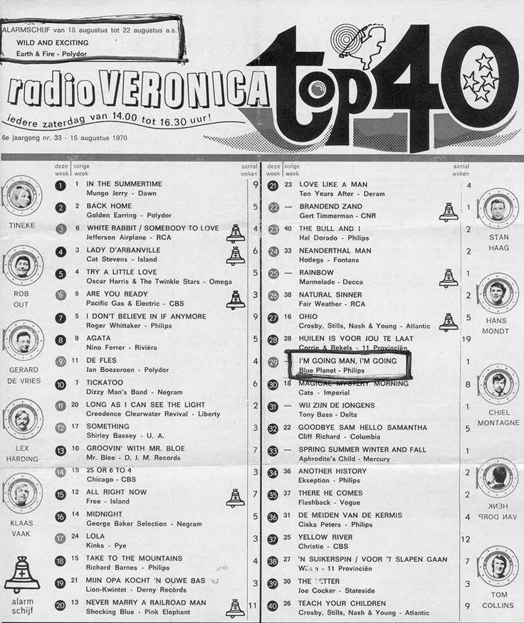 De top 40 van Radio Veronica