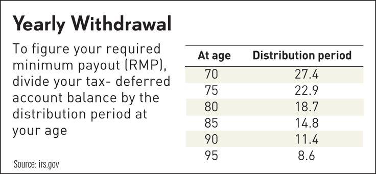 Více než 25 nejlepších nápadů na Pinterestu na téma 401k - retirement withdrawal calculator