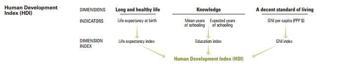 Human Development Index (HDI) | Human Development Reports