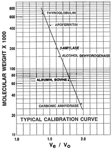 Calibration Curve Sepharose 6B Graph