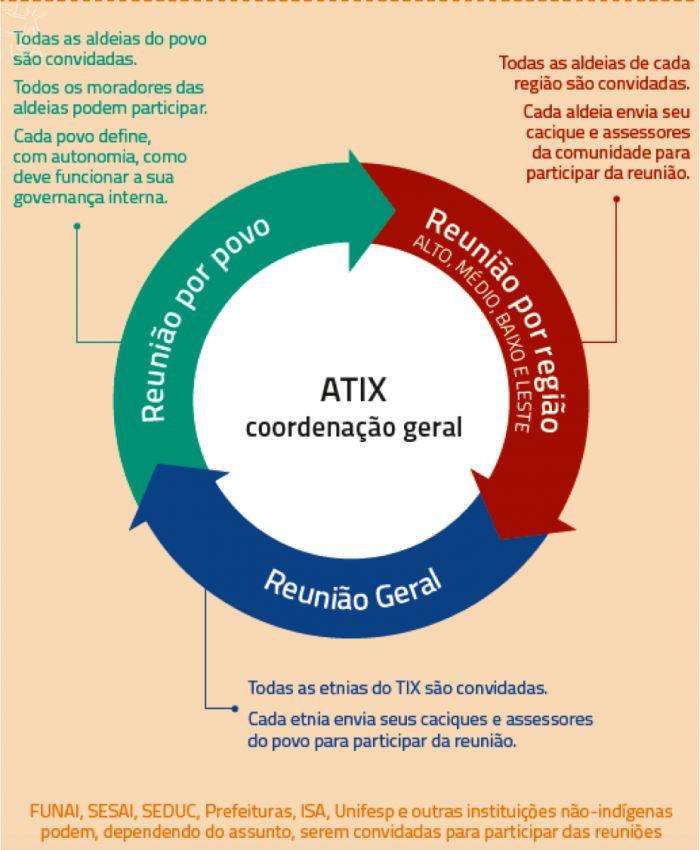 Xinguanos lançam o Plano de Gestão do Território Indígena do Xingu | Resultado de quatro anos de trabalho que mobilizou todas as 16 etnias do TIX, o documento traz acordos internos entre as etnias xinguanas e propostas para o governo e a sociedade civil sobre questões territoriais e ambientais