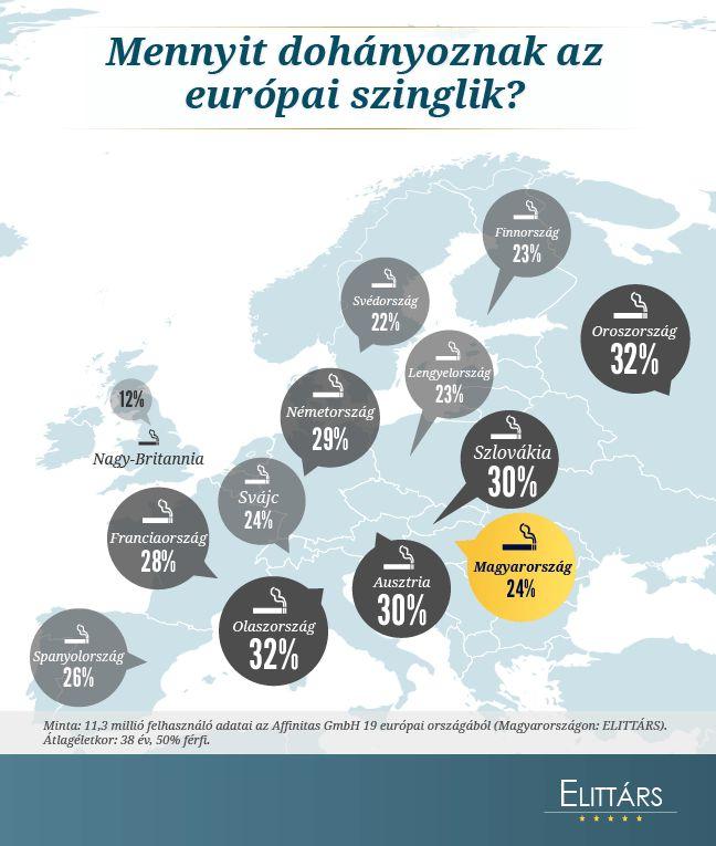 infographic: Mennyit dohányoznak az európai szinglik?