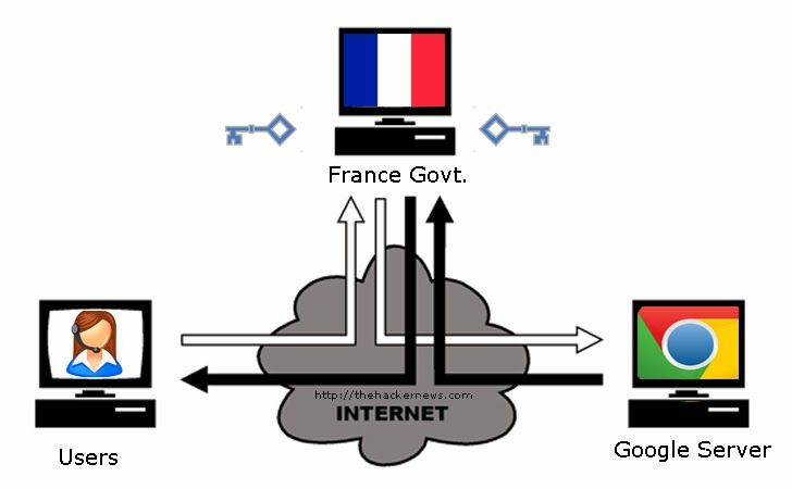 Fake Google SSL Certificates, Made in France!  French government using Fake digital certificates for several Google domains to perform man-in-the-middle attacks on a private network. http://thehackernews.com/2013/12/fake-google-ssl-certificates-made-in.html