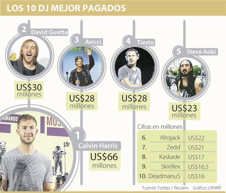 Calvin Harris, rey de los DJ con 125 shows y US$66 millones