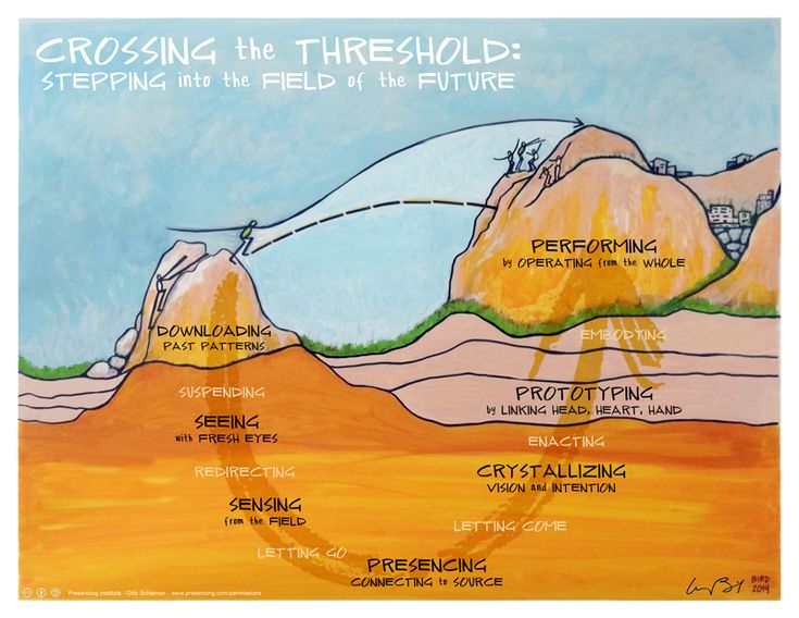 Colorful image of someone preparing to leap an abyss. Underneath their path across the abyss is the U, with its different stages.