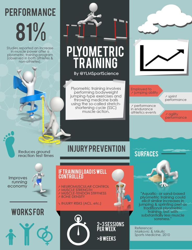 PLYOMETRIC TRAINING Perf Improved economy Injury prevention Need to be well controlled http://ylmsportscience.blogspot.com/2014/09/training-power-prevention-some-reasons.html …