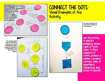 Free interactive reading activity: Connect the Dots for English Language Arts, History, Science, and other content areas