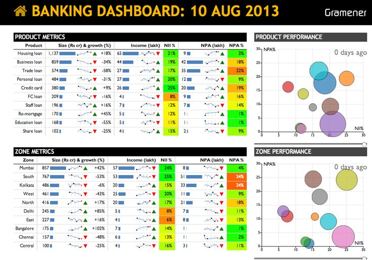 Banking dashboard from gramener dashboards pinterest for Banking dashboard templates
