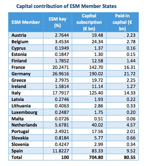 Capital contribution of ESM Member States