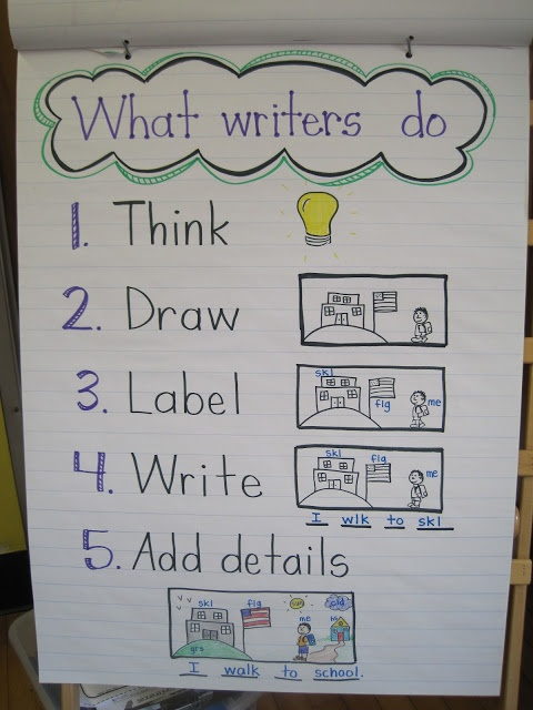 Writing anchor chart for the beginning of the year