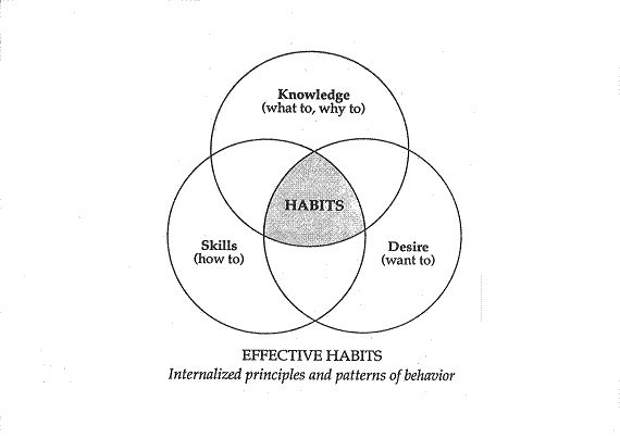Knowledge – This is the theory, the what to do and why  Skill – The how to do  Desire – Is the motivation, the want to do | Stephen R. Covey | 7 Habits of Highly Effective People