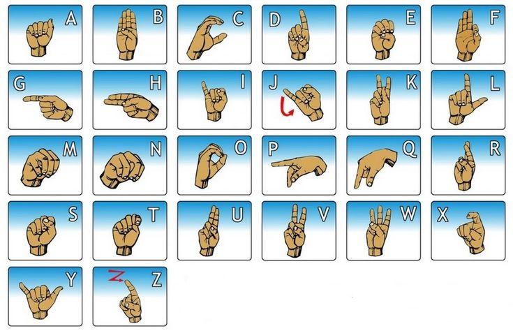 jednoruční prstová abeceda