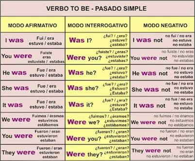 Best 20+ Pasado verbo to be ideas on Pinterest