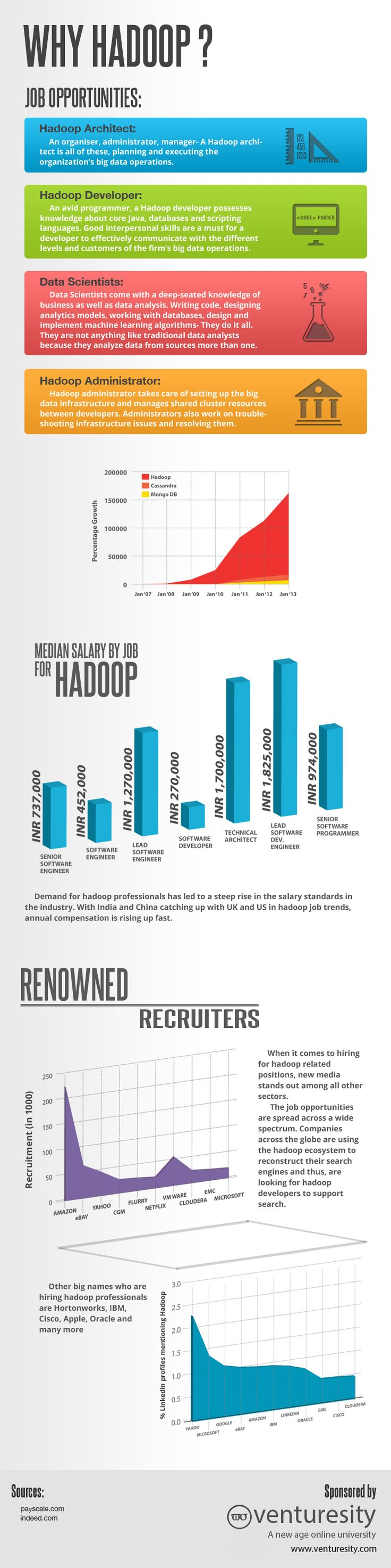 research across the globe shows that hadoop market is set to touch 139 billion by 2017