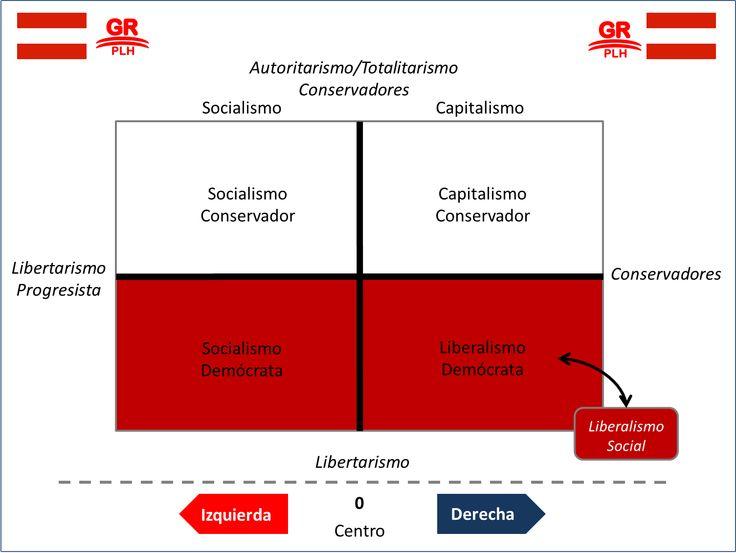 espectro ideológico del liberalismo social