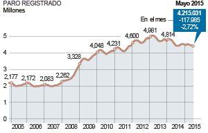Paro registrado: La afiliación a la Seguridad Social crece en 213.015 cotizantes | Empleo | EL PAÍS