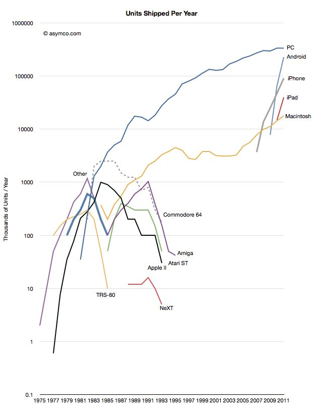 [Updated] The rise and fall of personal computing