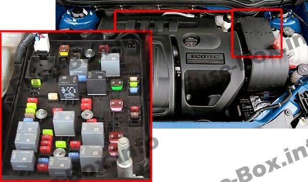 Peugeot Partner Fuse Box Diagram