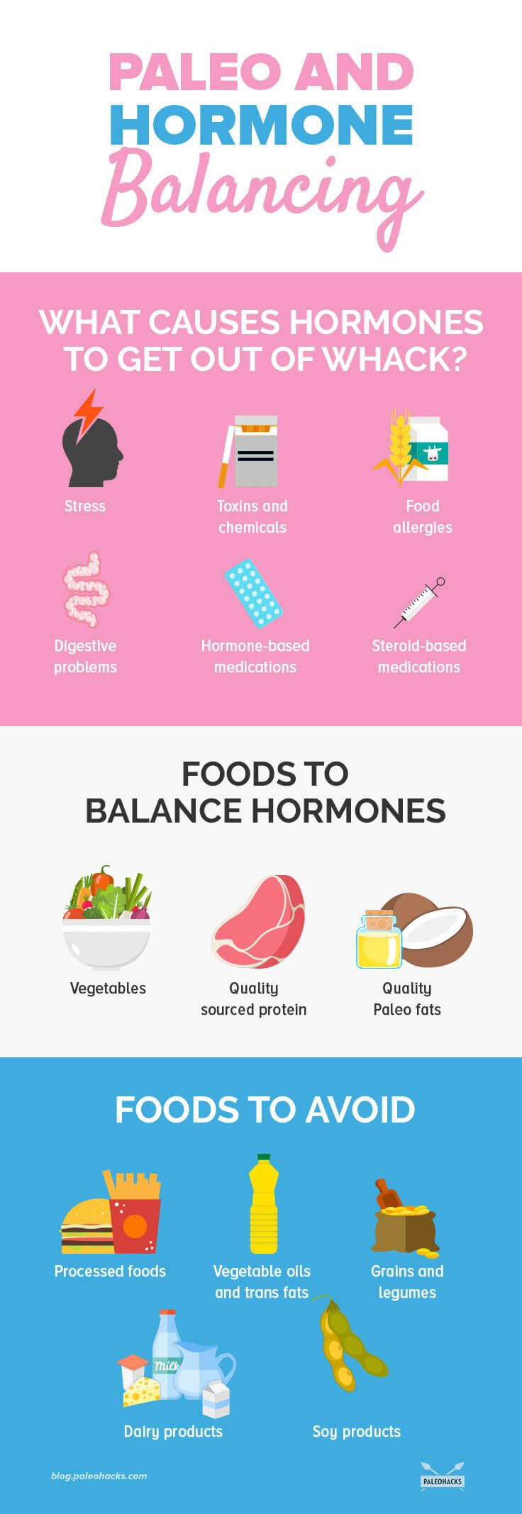 We have lots of hormones operating within our bodies, but some have a bigger impact than others. Here is an introduction to the four most influential hormones, and the importance of hormone balancing. Read the article here: http://paleo.co/hormonebalancing