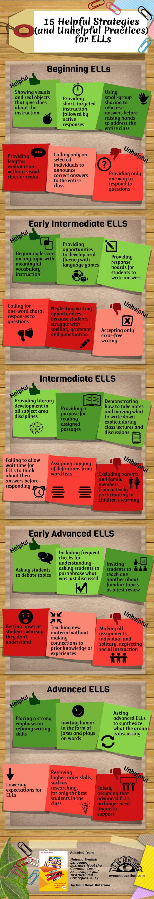 Infographic: 15 Helpful Strategies (and Unhelpful Practices) for ELLs > Eye On Education:  http://www.eyeoneducation.com/Blog/articleType/ArticleView/articleId/2893/Infographic-15-Helpful-Strategies-and-Unhelpful-Practices-for-ELLs#.UXgOHhlOkXz