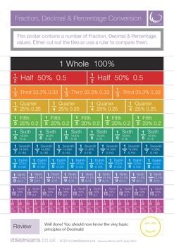 Pinning this so other people can find it too! This seller has some awesome free maths posters on offer (as well as paid resources). A simple conversion poster that shows the main single digit fractions, as well as tenths and twentieths, their percentage and decimal values.The sheet can be used with a ruler for simple one-sheet visual conversion of fraction, decimal or percentage values.