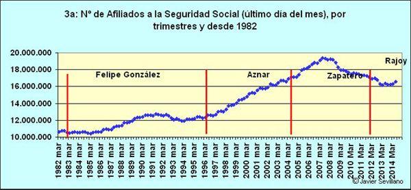 Evolución Afiliados a la Seguridad Social en España desde 1982 hasta 2014