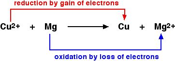 the stoichiometry of an oxidation-reduction reaction essay Abstract: the purpose of the lab, stoichiometry of a precipitation reaction, is to be able to calculate the amount of a second reactant we need to react with the reactant one you must calculate the amount of the second reactant using stoichiometry to figure out what amount is needed.