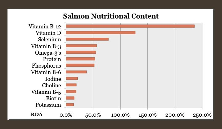 8 Salmon Nutrition Facts & Proven Benefits - Dr. Axe