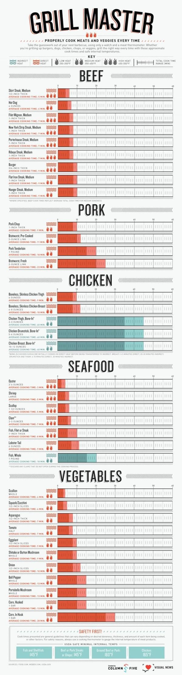 The Grill Master infographic will help you get your grill on as summer winds down. The chart is divided up by meat or vegetable type and shows on a timeline just how long each needs to be cooked. It even includes whether you need to grill with direct or indirect heat.