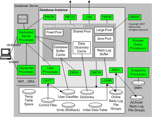 66 best oracle database images on pinterest computer for Architecture oracle