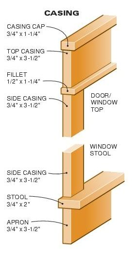 Craftsman How To Make And Names On Pinterest