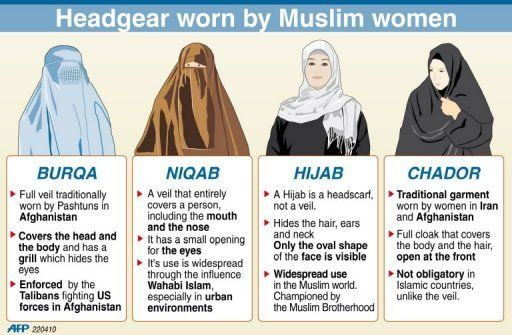 Differences in head coverings worn by Muslim women. Some Muslim women wear no head coverings at all (this is especially true in Syria, Egypt, and Turkey). Contrary to popular belief, Saudi Arabia and Iran are the only nations where women are legally required to wear a variant of these (although cultural pressures strongly prevail)