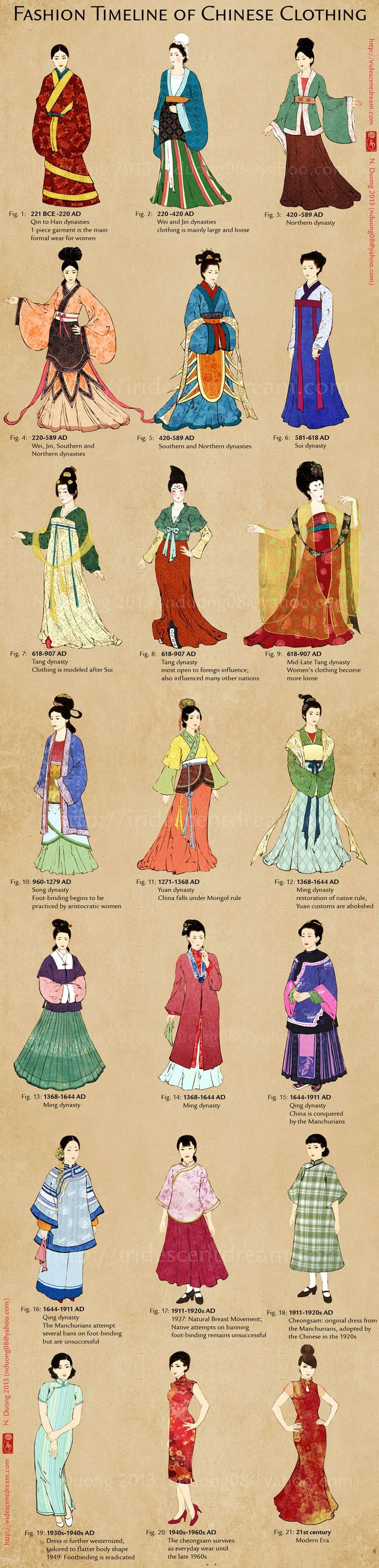 Good chart to go by for my SCA stuff.  Sadness that a Cheongsam might not be period though :/