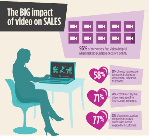 How to Use Video Marketing for Ecommerce