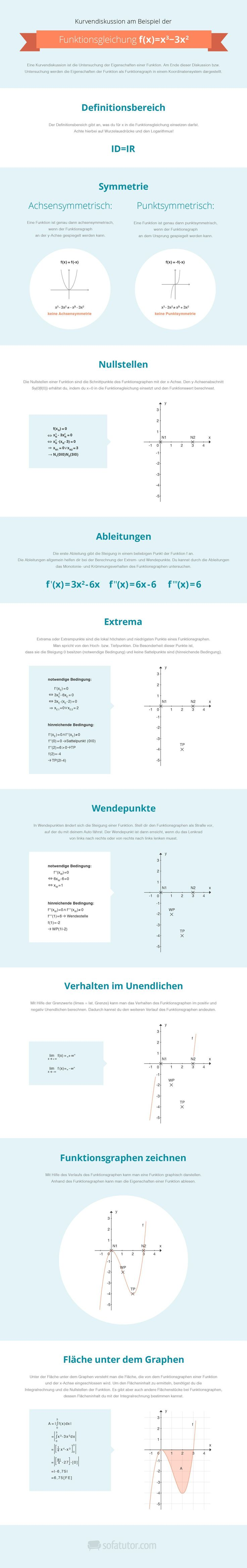 Mathe Abitur 2015: Kurvendiskussion als Infografik zum schnellen Lernen für die Abiprüfung! (http://magazin.sofatutor.com/schueler/) Erfolg im Abitur - Mit ZENTRAL-lernen. Kostenloser Lerntypen-Test