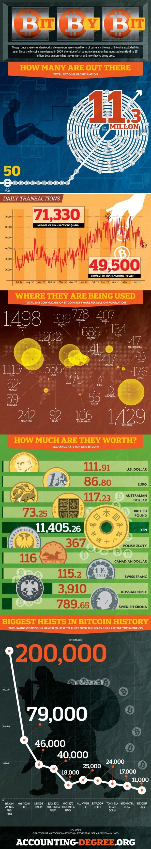 how many bitcoins are in circulation